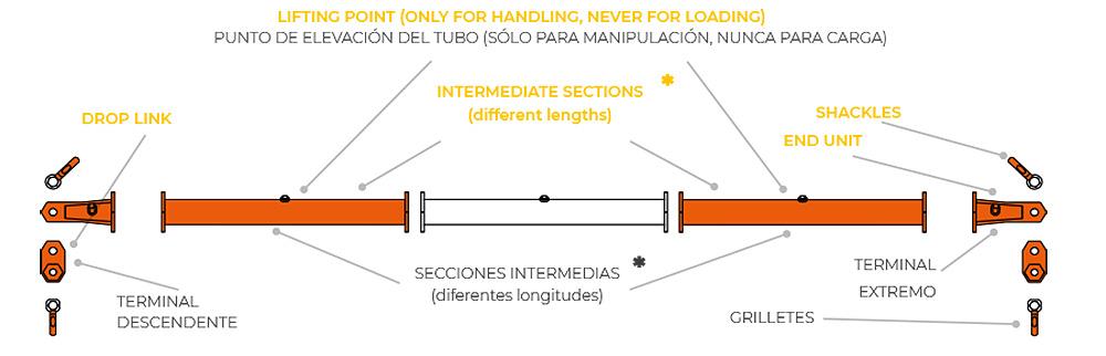 Balancin de carga OX Worldwide esquema